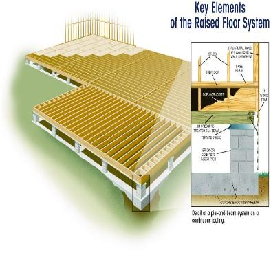 Key Elements of a Raised Floor System